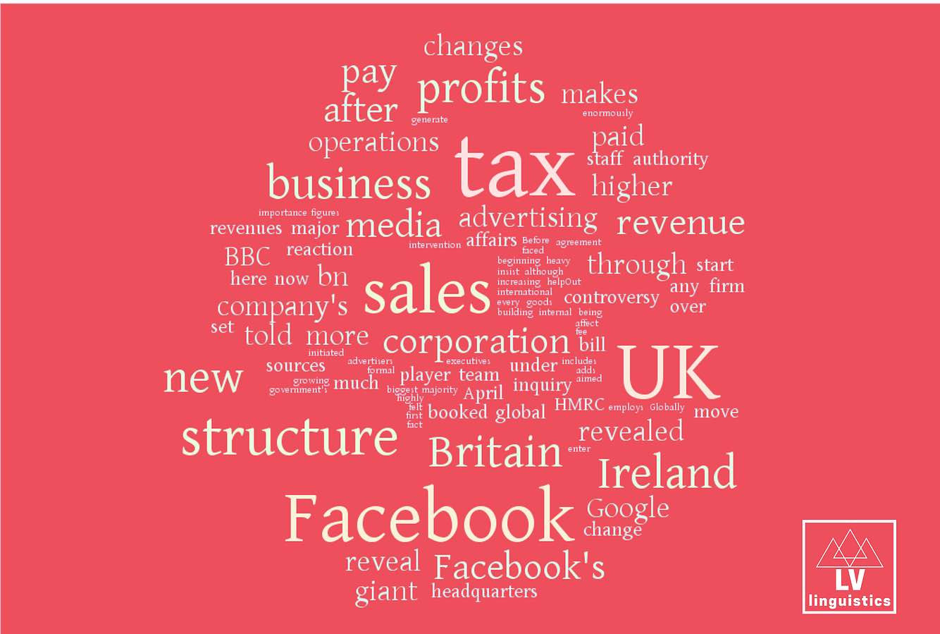 Word Cloud | Business News Edition